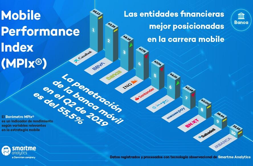 Índice MPIx realizado por la empresa Smartme Analytics sobre el uso de la banca móvil