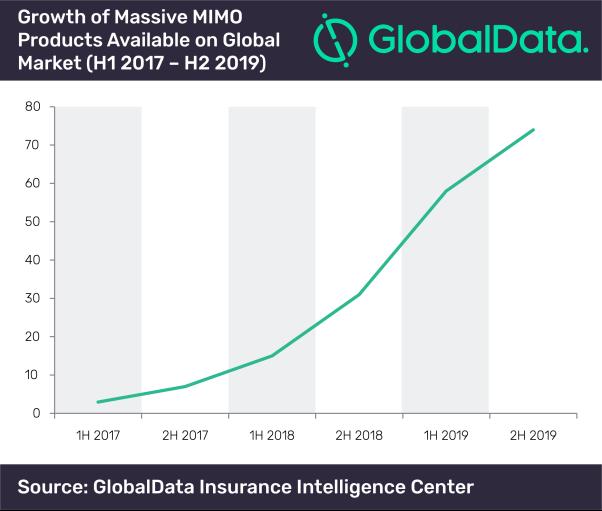 Crecimiento de la oferta de productos Massive MIMO.