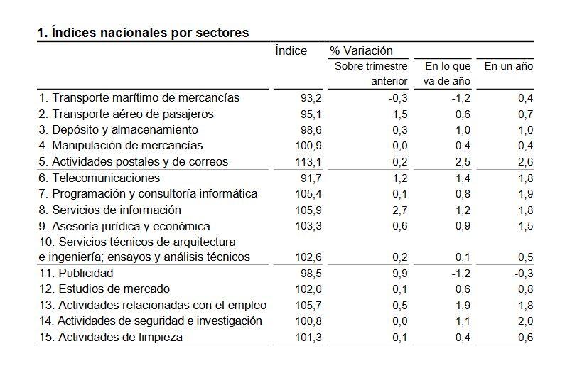 Índices de Precios del Sector Servicios del INE correspondientes al segundo trimestre de 2019.