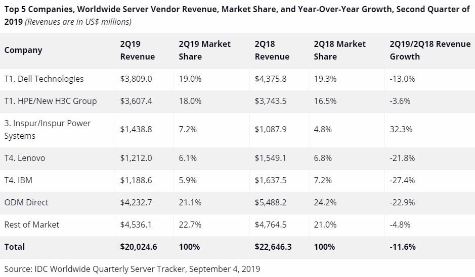 Mercado de servidores - 2º Trimestre de 2019