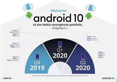 Los smartphones Nokia son Android Enterprise Recommended.