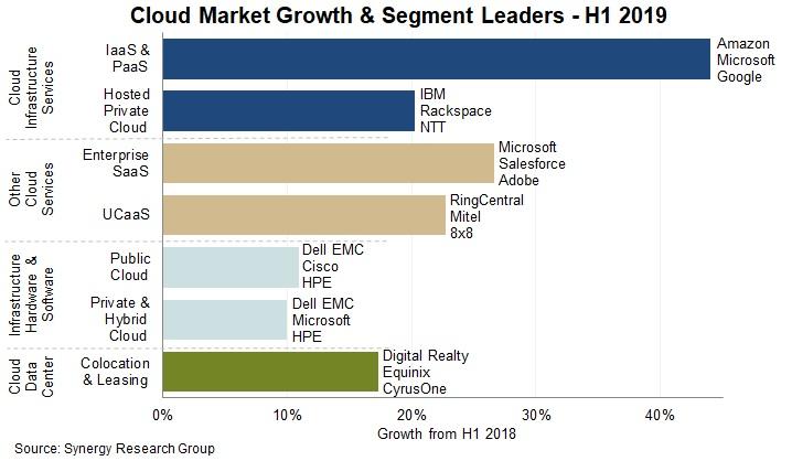 Crecimiento del mercado cloud por segmentos.