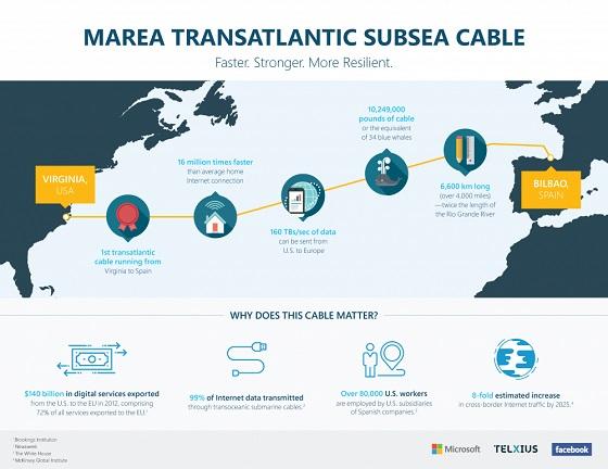 Cisco alcanza los 26,4 Tbps en MAREA.