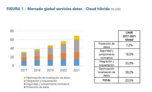 Mercado cloud IDC