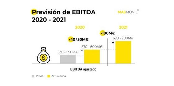 Previsiones EBITDA 2020-2021