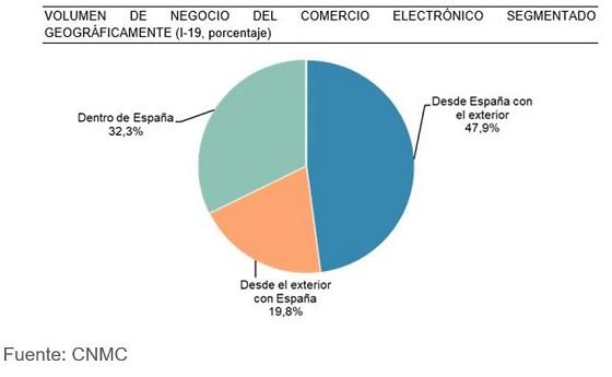 Comercio electrónica en España. Primer trimestre 2019.