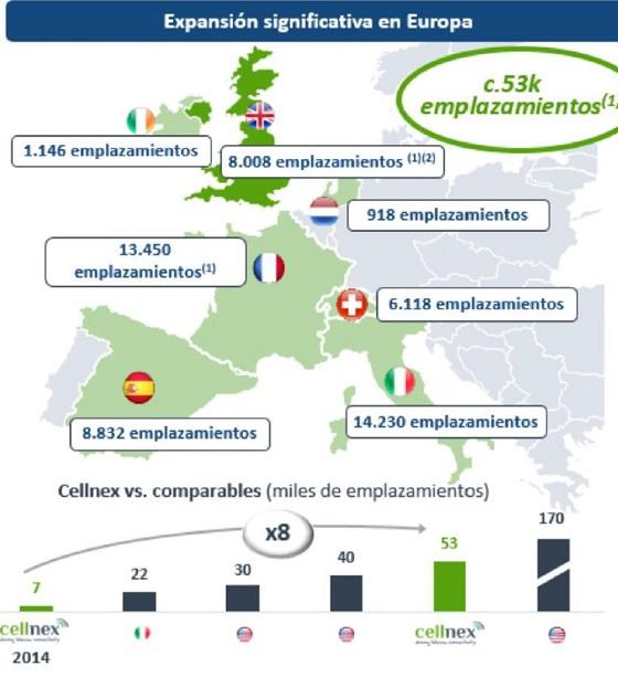 Emplazamientos de Cellnex Telecom en Europa.