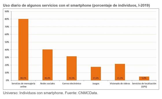 Uso diario de algunos servicios con el smartphone. Primer semestre 2019.