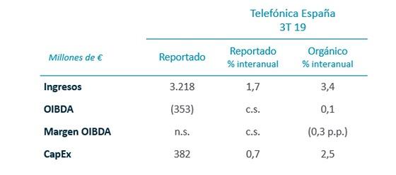 Resultados Telefónica España tercer trimestre 2019.
