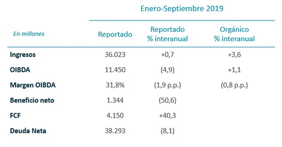 Resultados Telefónica enero-septiembre 2019.