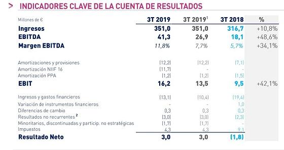 Resultados Ezentis tercer trimestre de 2019.