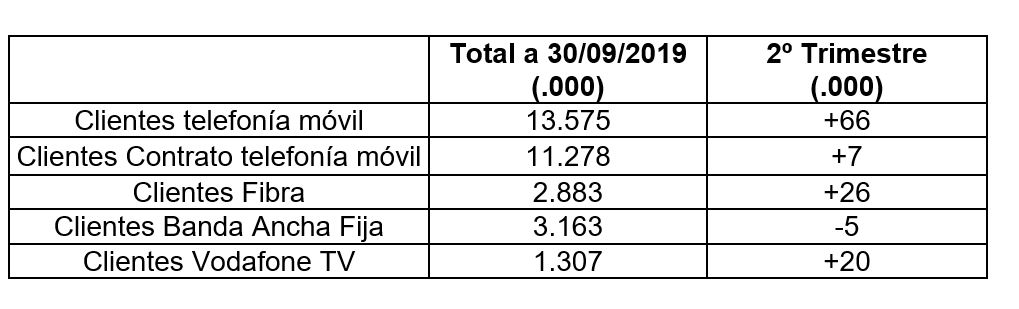 Clientes de Vodafone España a finales de septiembre de 2019.