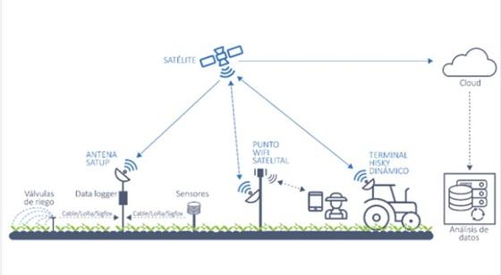 Funcionamiento de la tecnología satelital para Agricultura 4.0