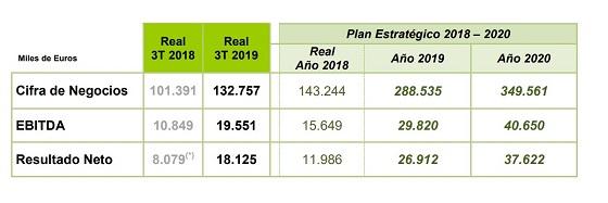 Resultados Grupo Amper tercer trimestre de 2019.