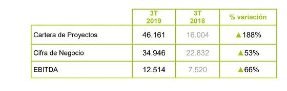 División de telecomunicaciones del Grupo Amper. Tercer trimestre de 2019.