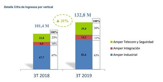 Ingresos Grupo Amper por sectores de actividad. Tercer trimestre de 2019.