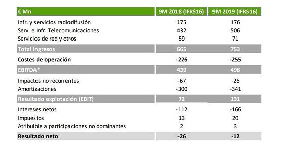 Resultados Cellnex Telecom primeros nueve meses de 2019.