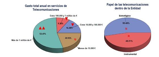 Papel de las telco en las empresas españolas. Autelsi 2019.