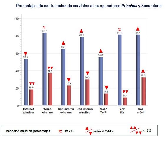 Principales servicios contratados a las operadoras. Autelsi 2019.