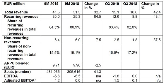 Reultados NFON tercer trimestre y nueve primeros meses de 2019.