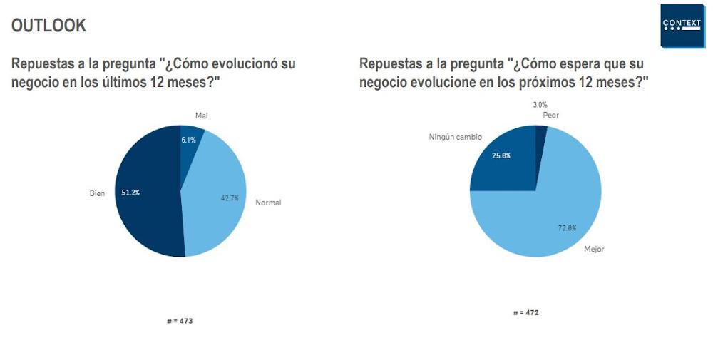 Previsión de negocio del canal para 2020, según la encuesta Context ChannelWatch.