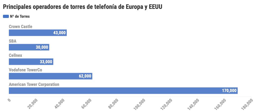 Principales proveedores de torres de telefonía en Europa y Estados Unidos.