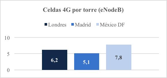 Celdas 4G por torre (eNodeB).