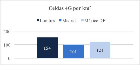 Celdas 4G por kilómetro cuadrado.
