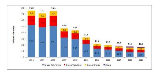 Contribuciones al FNSU en los últimos años