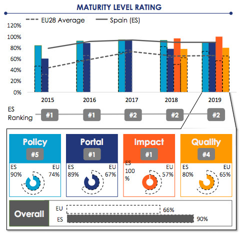 Informe Open Data Maturity in Europe 2019 de Capgemini para la UE.