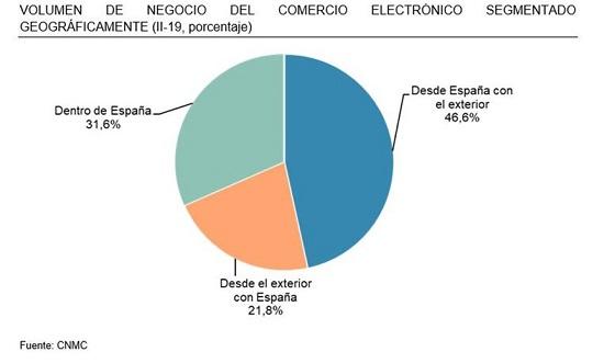 Volumen de negocio del comercio electrónico segmentado geográficamente. 2T 2019.