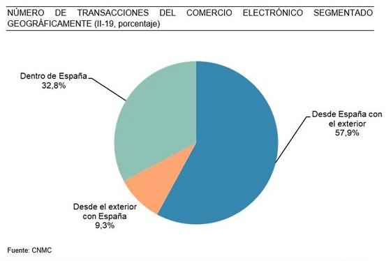 Número de transacciones de e-commerce en España. 2019 2T.