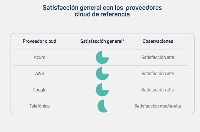 Informe Cloud Computing en el Sector Sanitario