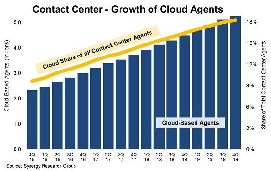Crecimiento de agentes cloud para contact center.