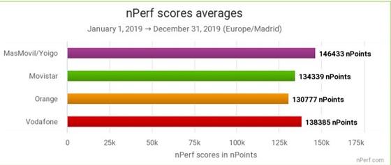Velocidad. nPerf 2019.