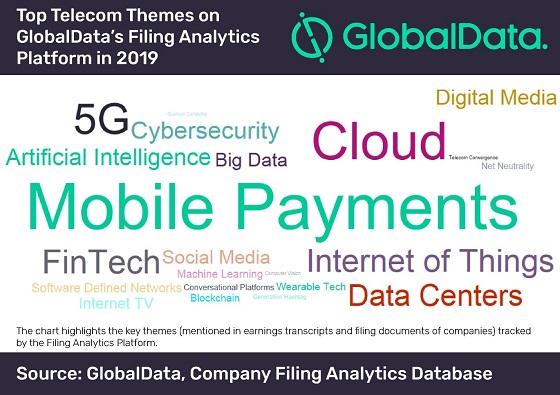 Temas de interés de las telco en 2019 según Global Data.
