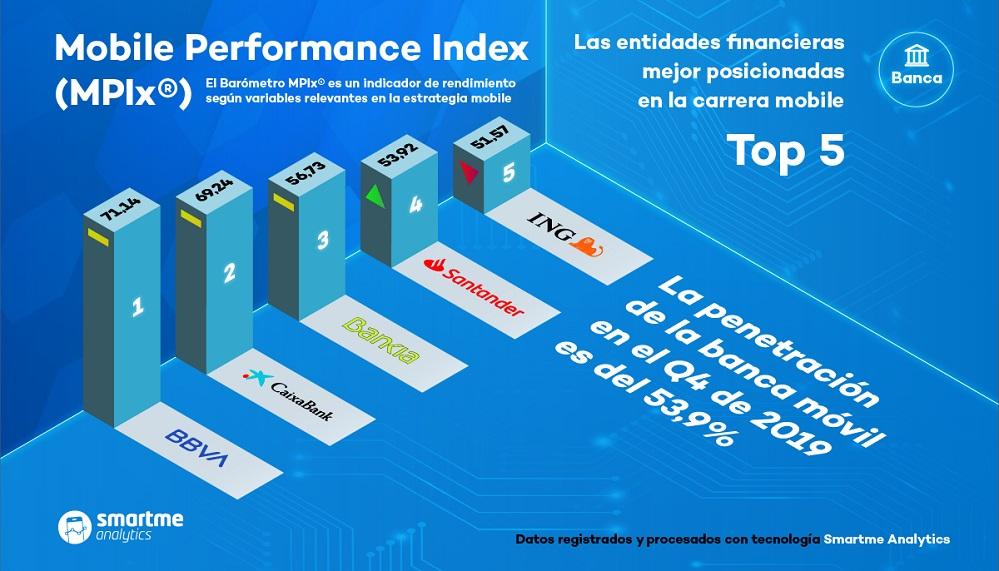 Índice MPIx sobre Banca Móvil realizado por Smartme Analytics