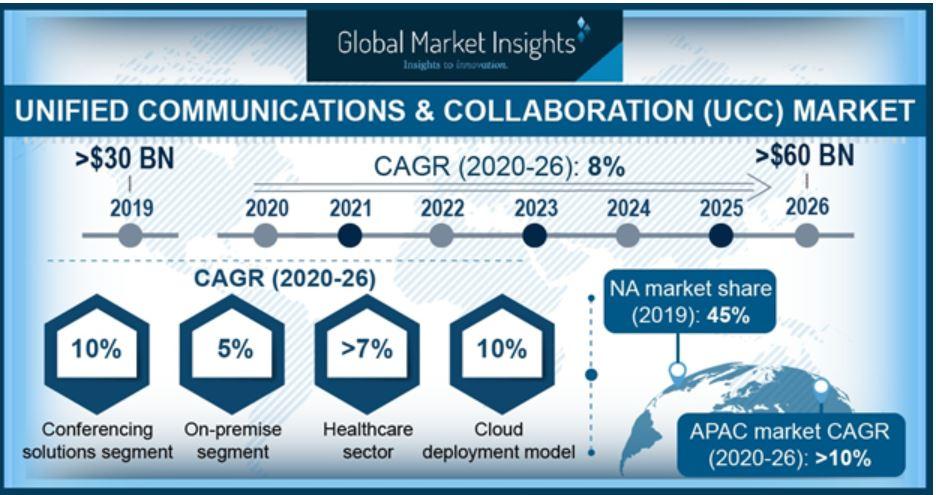 Crecimiento del mercado de colaboración y comunicaciones unificadas.