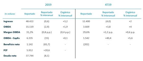 Resultados Telefónica 2019.