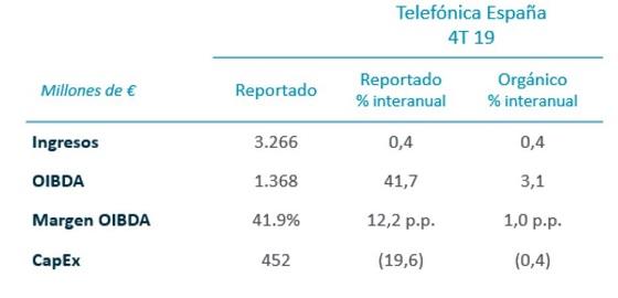 Resultados Telefónica España 2019.