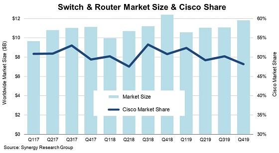 Evolución del mercado de routers y switches.