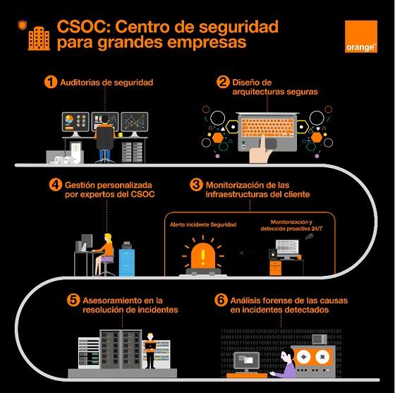 Servicios del centro de ciberseguidad para grandes empresas de Orange.
