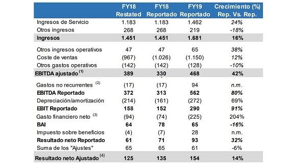 Resultados Grupo MásMóvil ejercicio 2019. Principales magnitudes financieras.