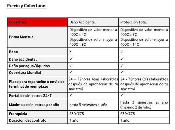 Tarifas del servicio Vodafone Care.