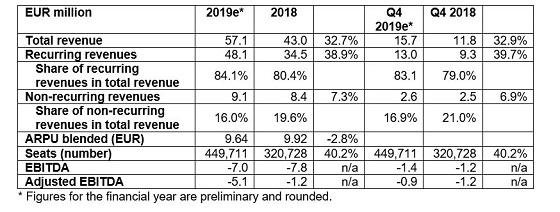 Resultados preliminares de NFON en 2019.