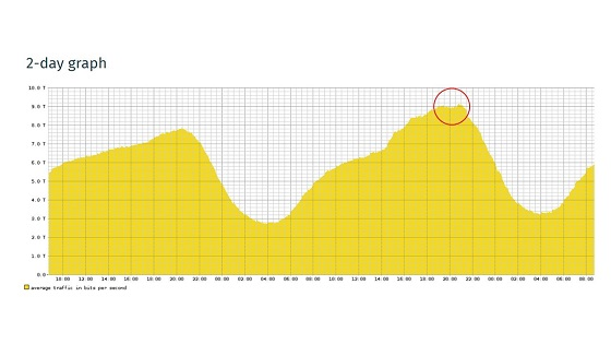 DE-CIX supera los 9 Terabits por segundo en Frankfurt.
