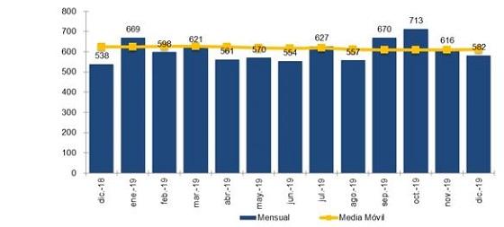 Evolución mensual de la portabilidad y media móvil (miles).