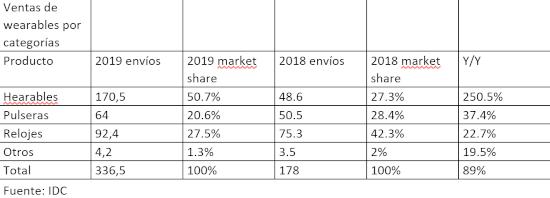 Mercado mundial de wearables 2019 por categoría
