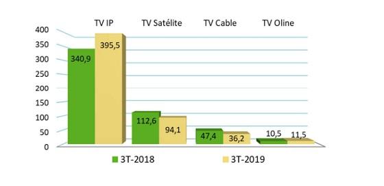 Ingresos TV de pago por tecnología (millones de euros).