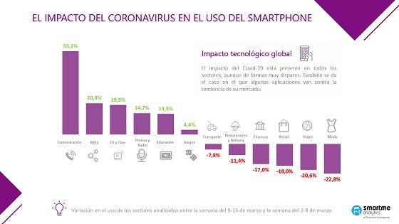 Impacto del coronavirus en el smartphone.